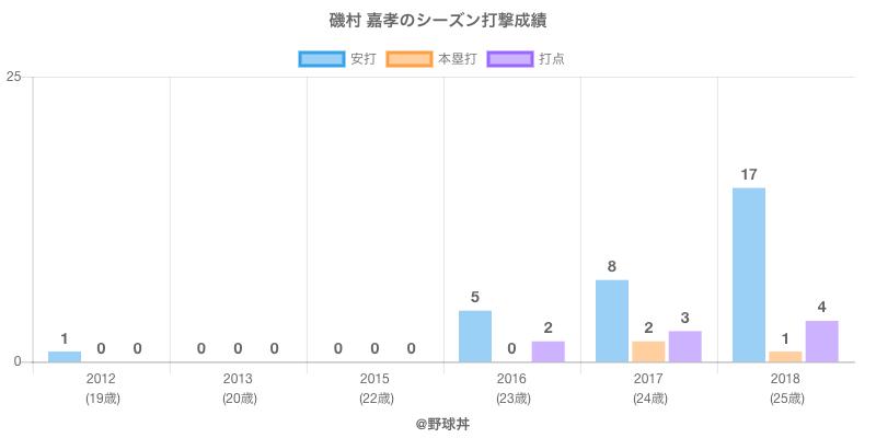 #磯村 嘉孝のシーズン打撃成績