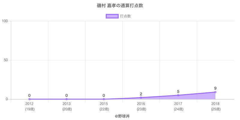 #磯村 嘉孝の通算打点数