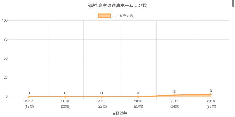 #磯村 嘉孝の通算ホームラン数
