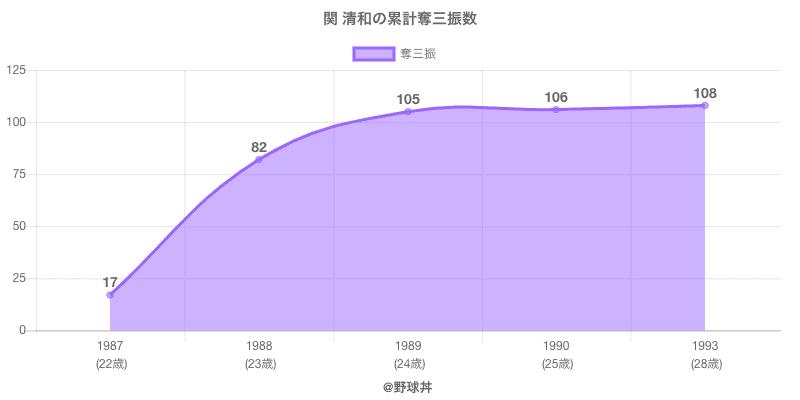 #関 清和の累計奪三振数