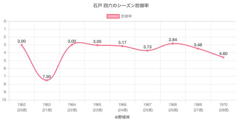 石戸 四六のシーズン防御率