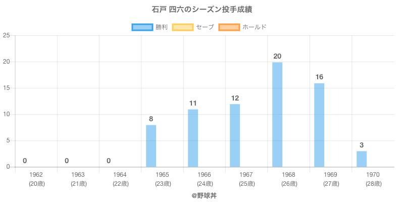 #石戸 四六のシーズン投手成績