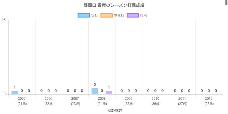 #野間口 貴彦のシーズン打撃成績