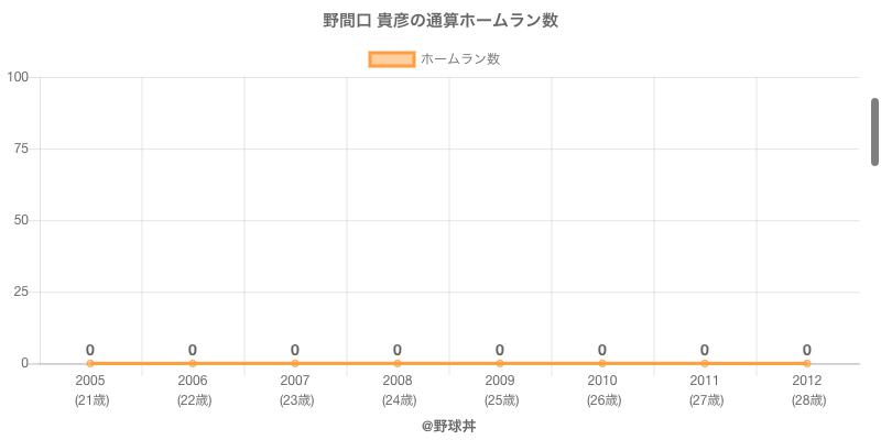 #野間口 貴彦の通算ホームラン数