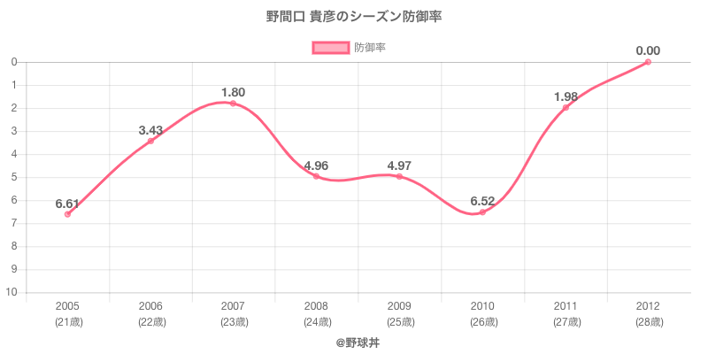 野間口 貴彦のシーズン防御率
