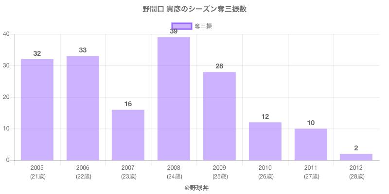 #野間口 貴彦のシーズン奪三振数