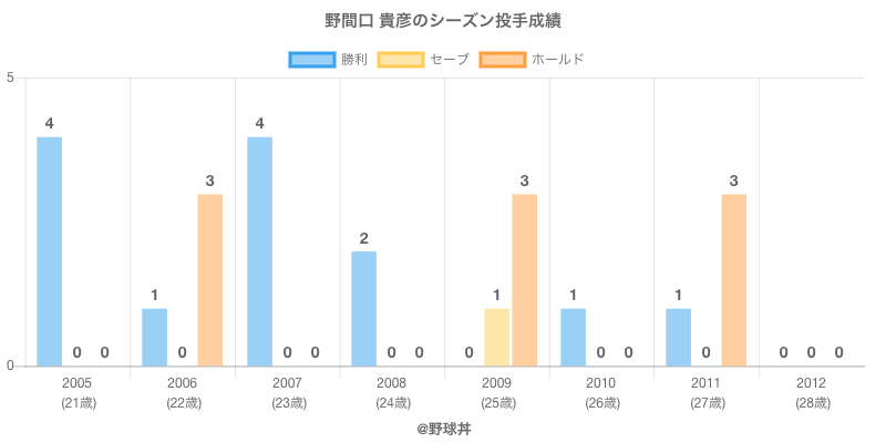 #野間口 貴彦のシーズン投手成績