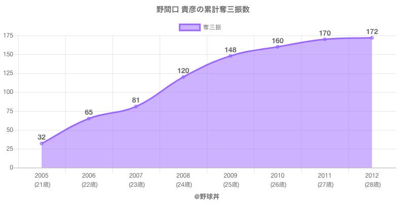 #野間口 貴彦の累計奪三振数