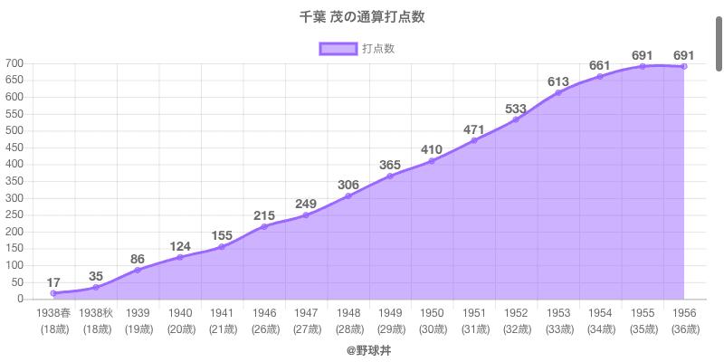 #千葉 茂の通算打点数