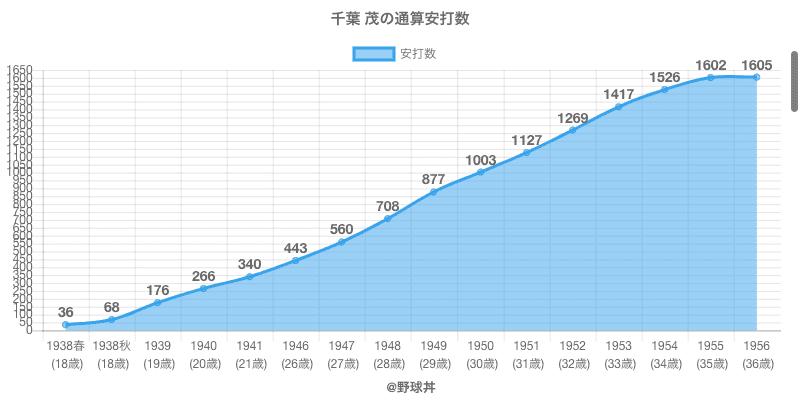 #千葉 茂の通算安打数