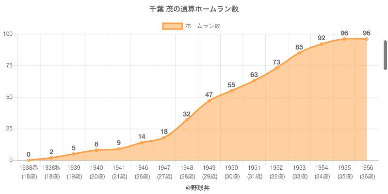 #千葉 茂の通算ホームラン数