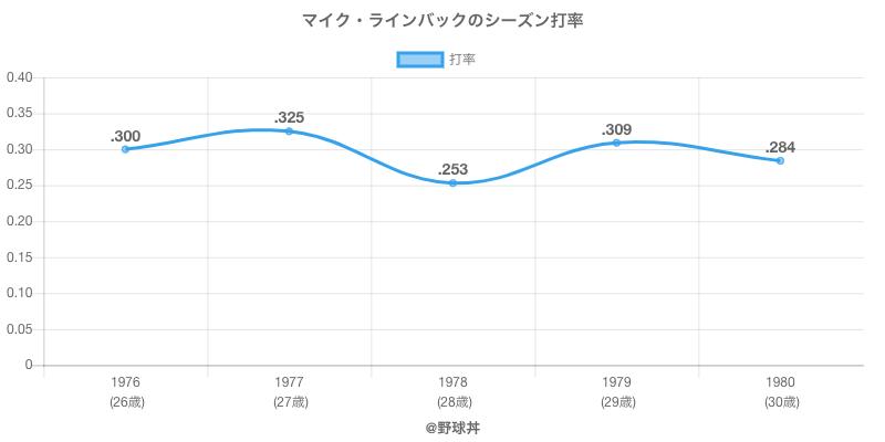 マイク・ラインバックのシーズン打率