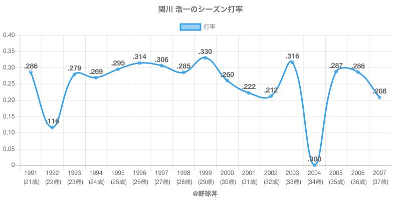 関川 浩一のシーズン打率