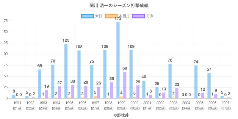 #関川 浩一のシーズン打撃成績