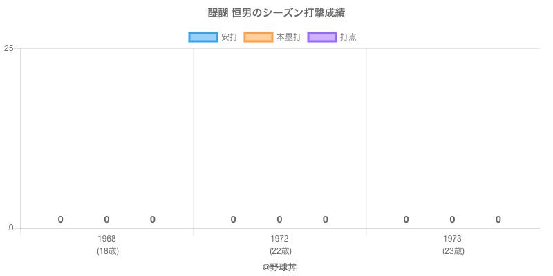 #醍醐 恒男のシーズン打撃成績