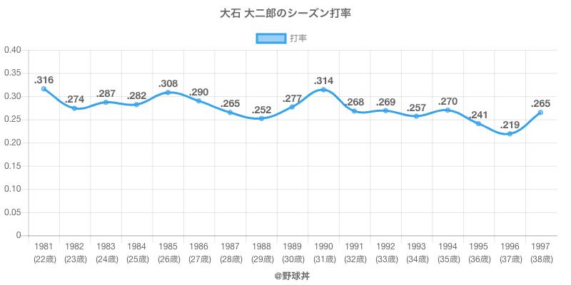 大石 大二郎のシーズン打率