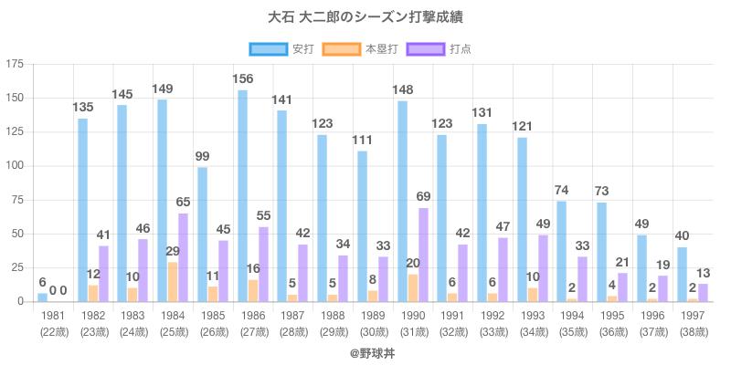 #大石 大二郎のシーズン打撃成績