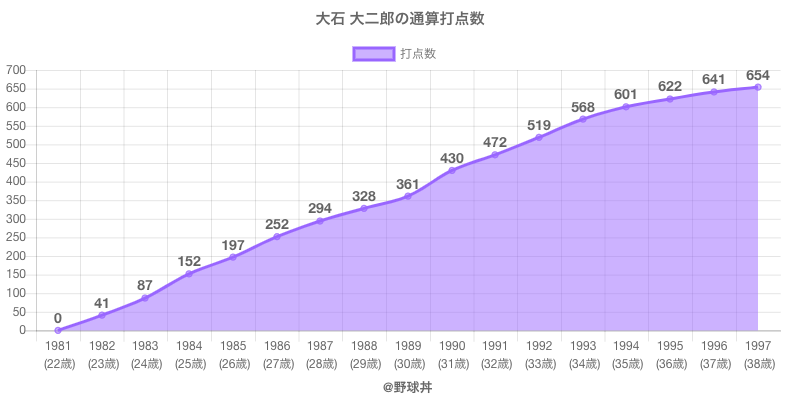 #大石 大二郎の通算打点数