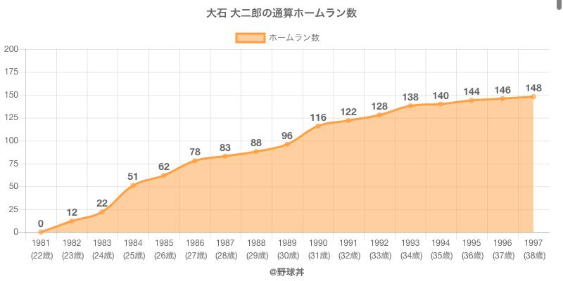 #大石 大二郎の通算ホームラン数
