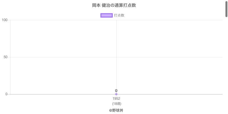 #岡本 健治の通算打点数