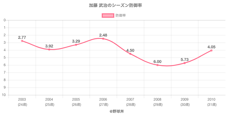 加藤 武治のシーズン防御率