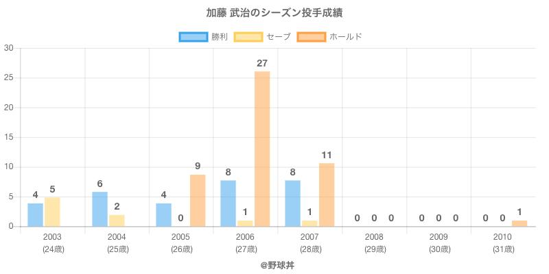 #加藤 武治のシーズン投手成績