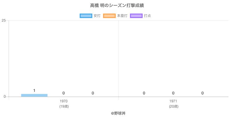 #高橋 明のシーズン打撃成績