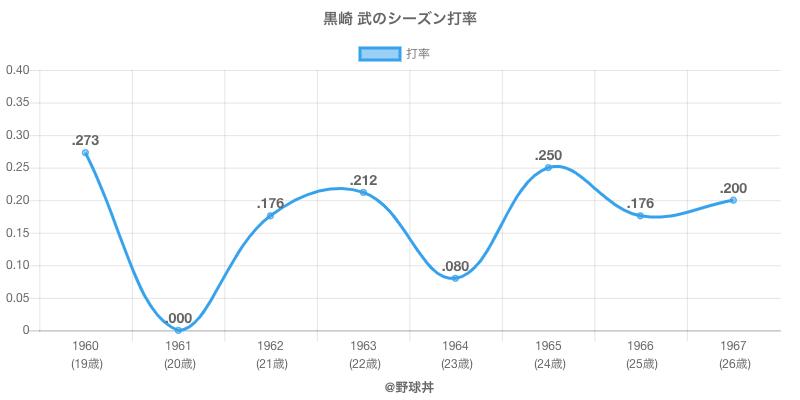 黒崎 武のシーズン打率