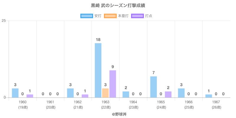 #黒崎 武のシーズン打撃成績