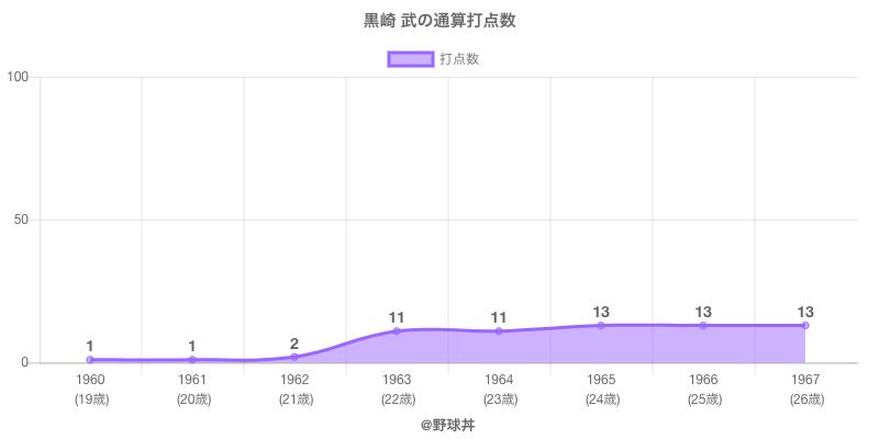 #黒崎 武の通算打点数