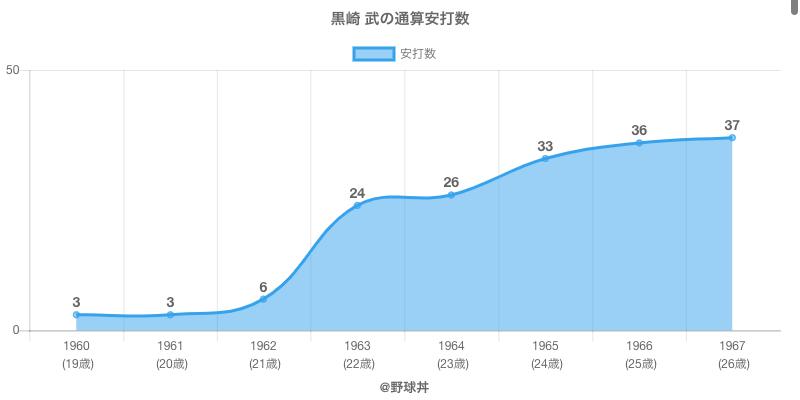 #黒崎 武の通算安打数