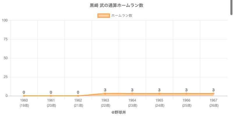 #黒崎 武の通算ホームラン数