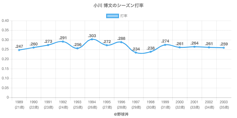 小川 博文のシーズン打率