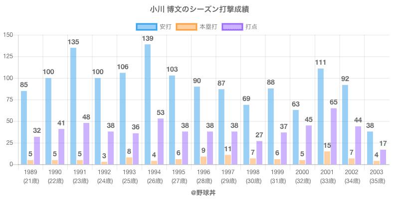 #小川 博文のシーズン打撃成績
