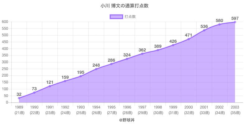 #小川 博文の通算打点数
