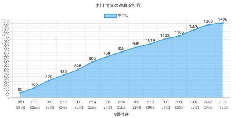 #小川 博文の通算安打数