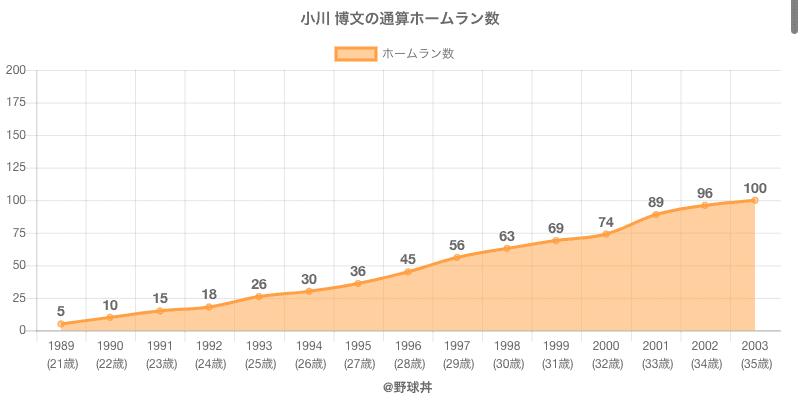 #小川 博文の通算ホームラン数