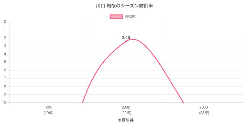 川口 知哉のシーズン防御率