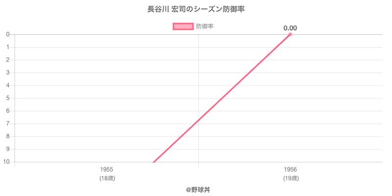長谷川 宏司のシーズン防御率