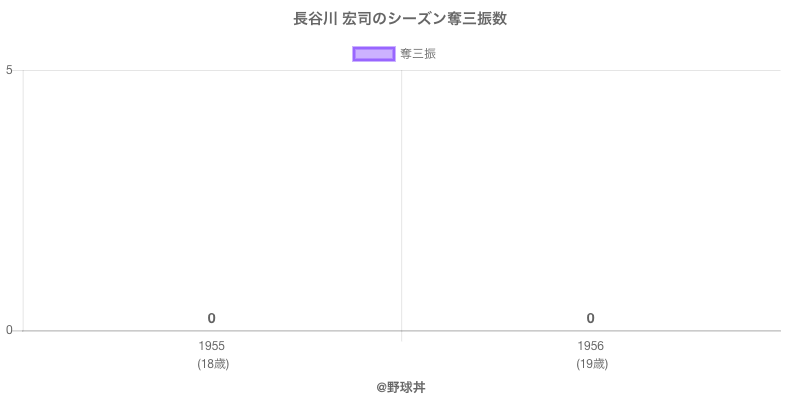 #長谷川 宏司のシーズン奪三振数