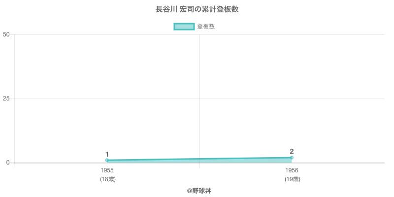 #長谷川 宏司の累計登板数