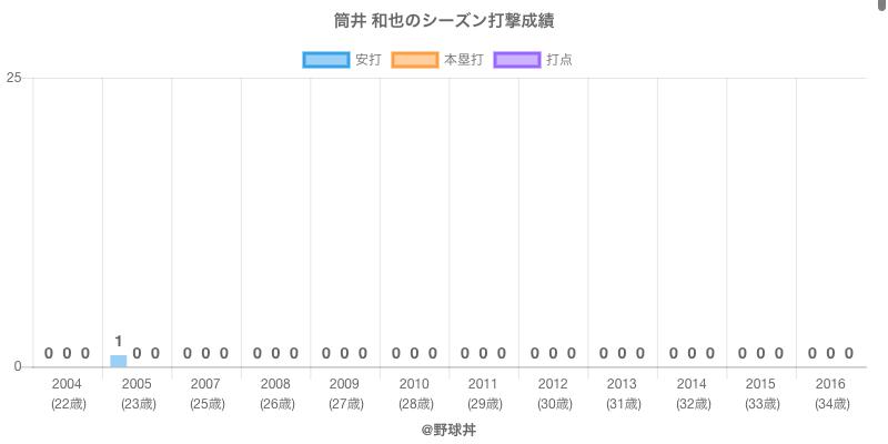 #筒井 和也のシーズン打撃成績