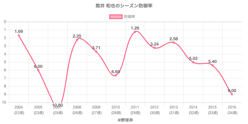 筒井 和也のシーズン防御率