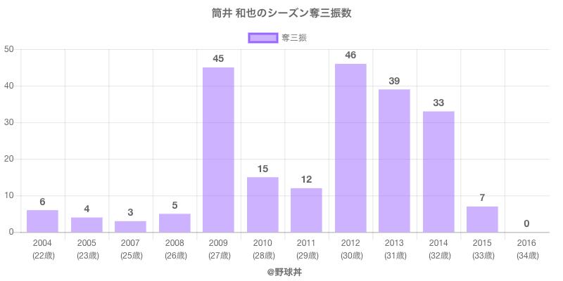 #筒井 和也のシーズン奪三振数