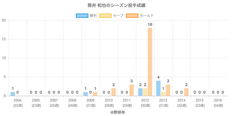 #筒井 和也のシーズン投手成績