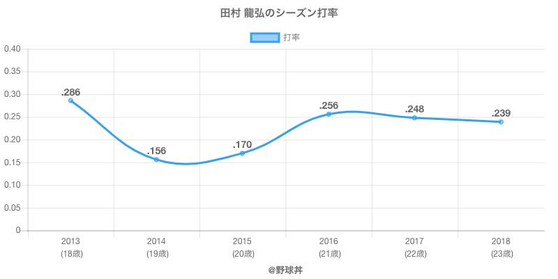 田村 龍弘のシーズン打率