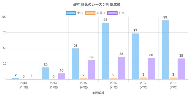 #田村 龍弘のシーズン打撃成績