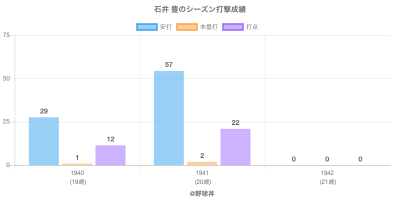 #石井 豊のシーズン打撃成績