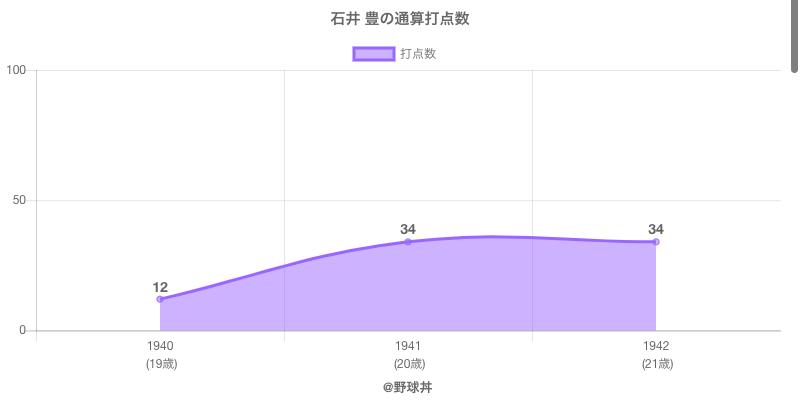 #石井 豊の通算打点数