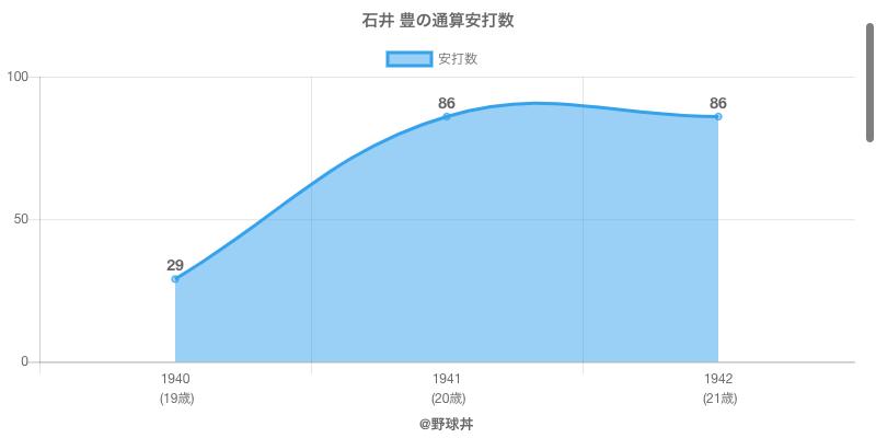 #石井 豊の通算安打数